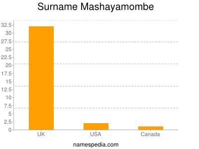 Surname Mashayamombe
