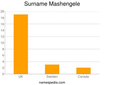 Surname Mashengele