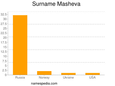 Surname Masheva