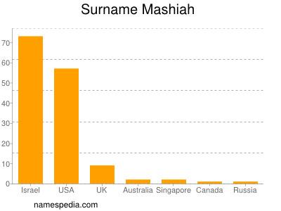 Surname Mashiah