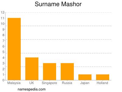 Surname Mashor