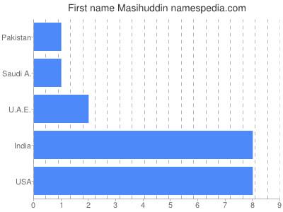 Given name Masihuddin