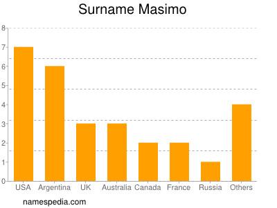 Surname Masimo