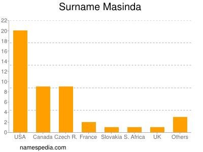 Surname Masinda