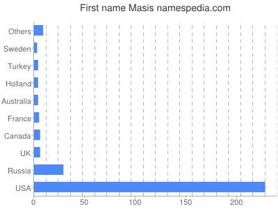 Given name Masis