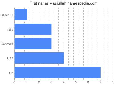 Given name Masiullah