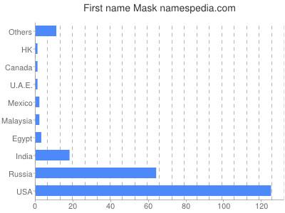 Given name Mask