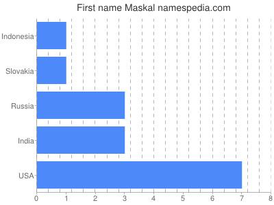 Given name Maskal