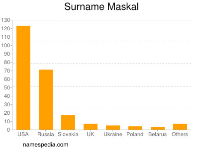 Surname Maskal