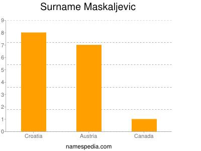 Surname Maskaljevic