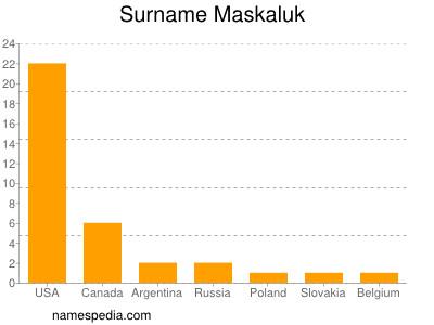 Surname Maskaluk