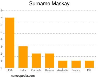 Surname Maskay