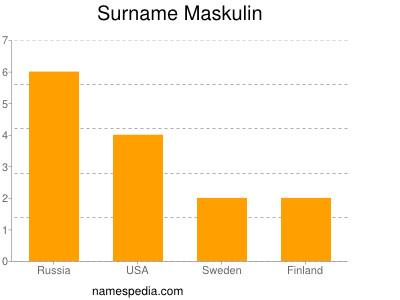 Surname Maskulin