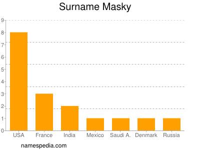 Surname Masky