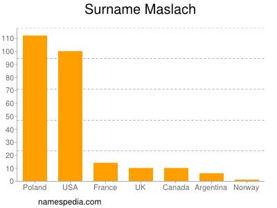 Surname Maslach