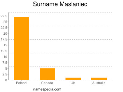 Surname Maslaniec