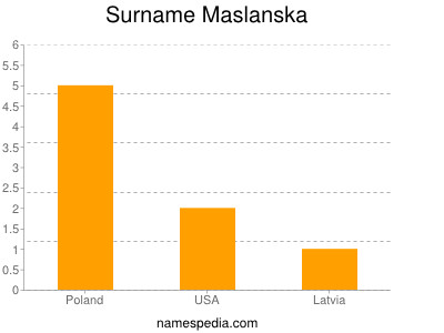 Surname Maslanska