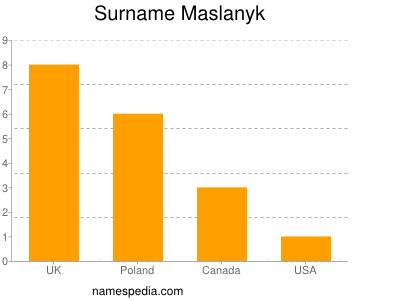 Surname Maslanyk