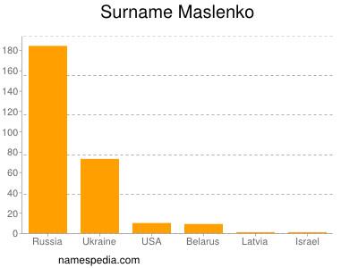 Surname Maslenko