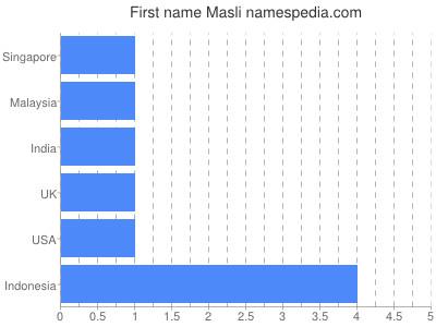 Given name Masli
