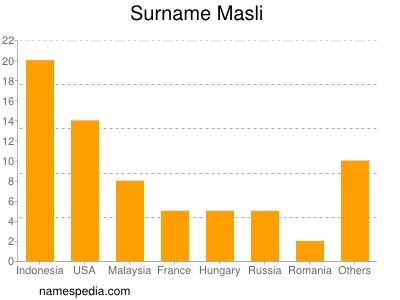 Surname Masli