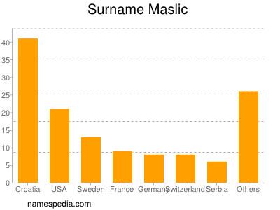 Surname Maslic