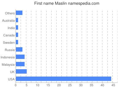 Given name Maslin