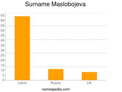 Surname Maslobojeva
