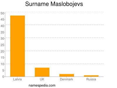 Surname Maslobojevs