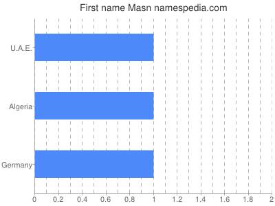 Given name Masn