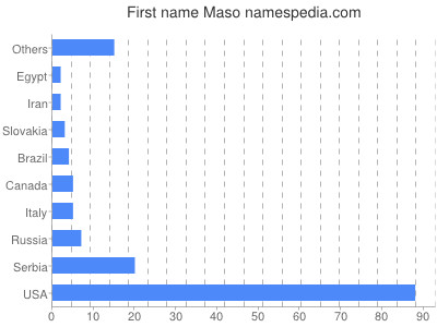 Given name Maso