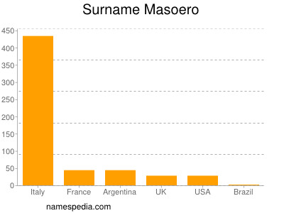 Surname Masoero