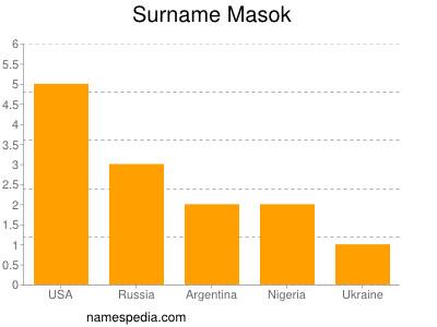 Surname Masok