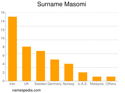 Surname Masomi