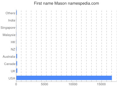 Given name Mason
