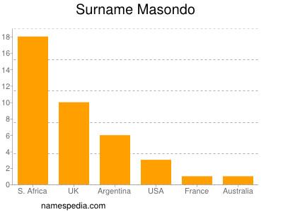 Surname Masondo