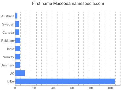 Given name Masooda