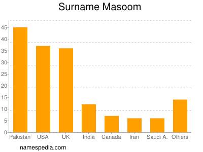 Surname Masoom