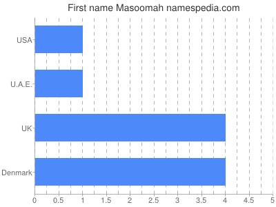 Given name Masoomah