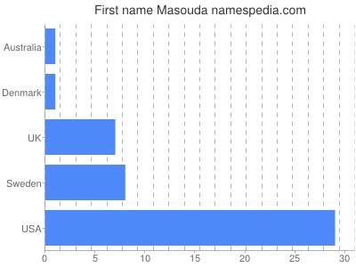 Given name Masouda