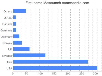 Given name Masoumeh