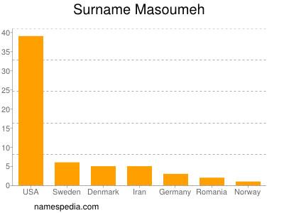 Surname Masoumeh