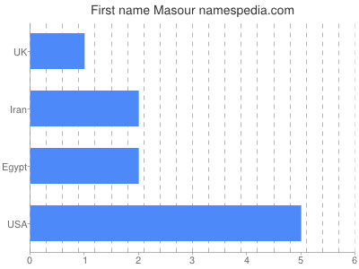 Given name Masour