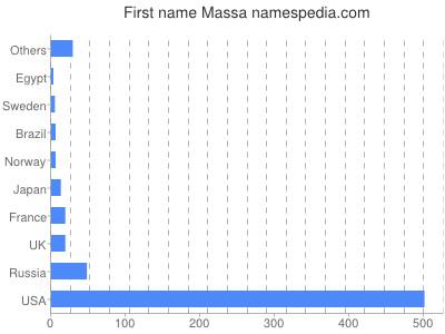 Given name Massa