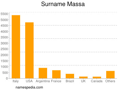 Surname Massa