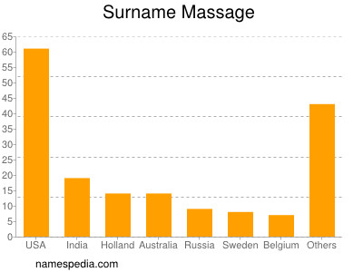 Surname Massage