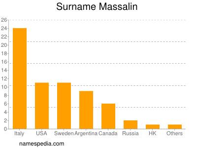 Surname Massalin
