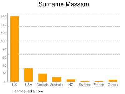 Surname Massam