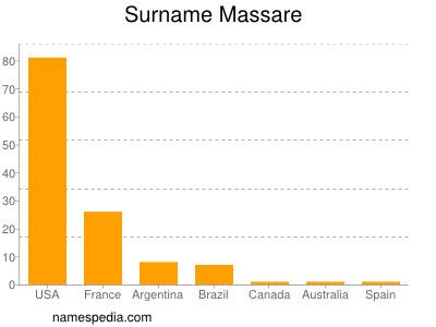 Surname Massare