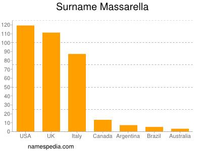 Surname Massarella